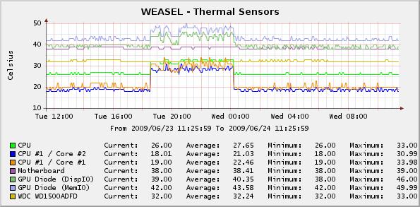 Cacti Monitoring Software